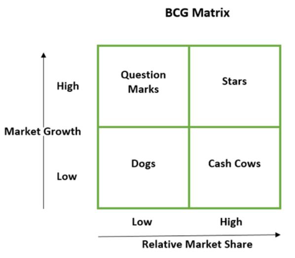 Product life cycle vs. BCG matrix