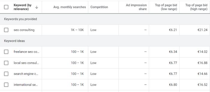 Warum sind Keywords für Ihre Website so wichtig?