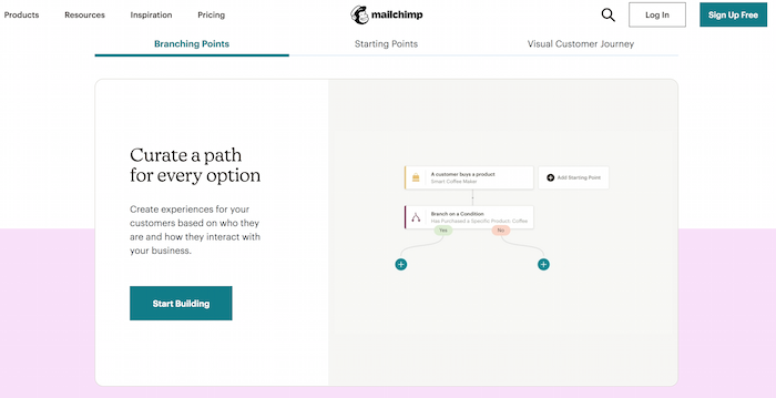 E commerce automation Mailchimp Customer Journey Example