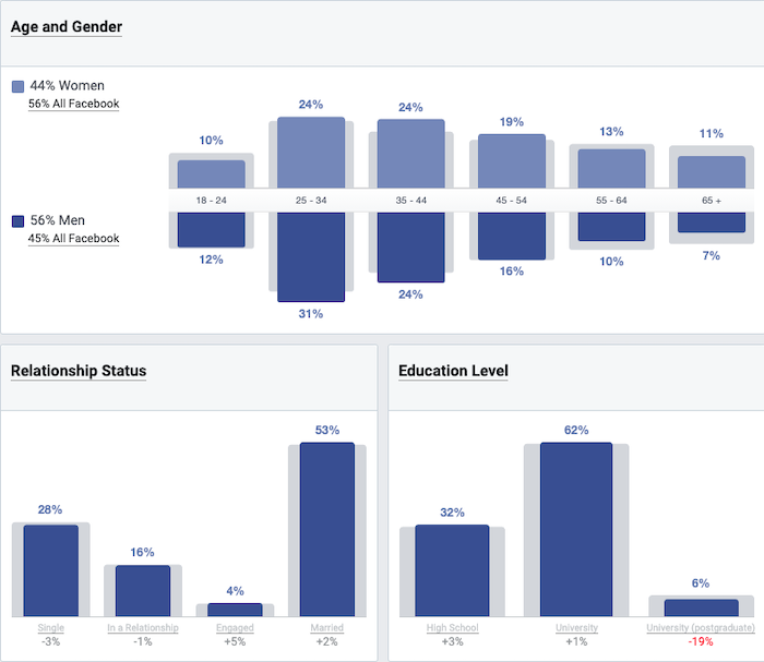 Facebook cover photo audience insight tools are important