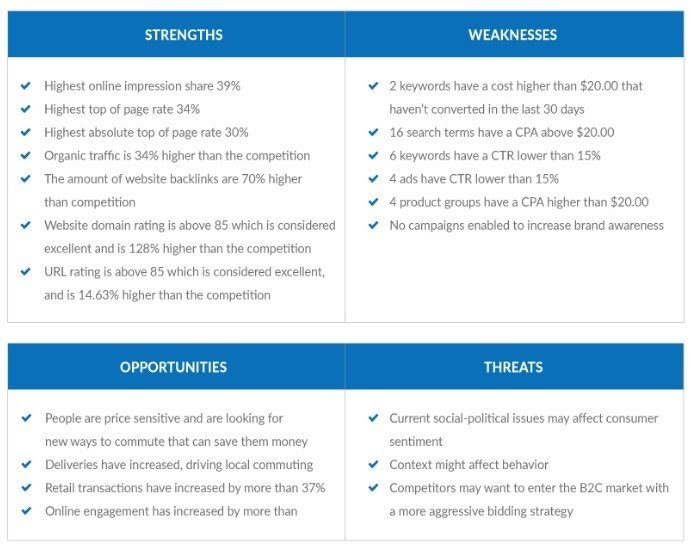 White Shark Media PPC SWOT Analysis