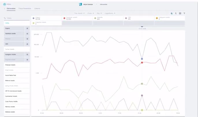 Mobile app analytics screenshot of Adjust dashboard