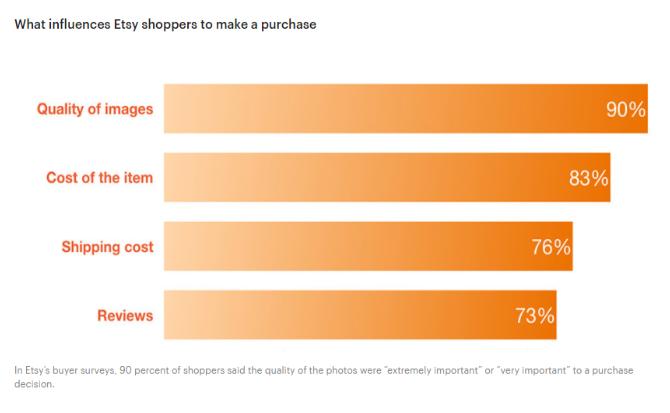 Etsy SEO: lo que afecta a los clientes de Etsy a comprar