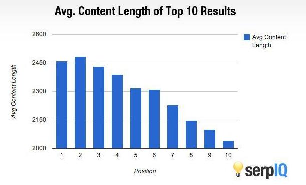 Google bias content length