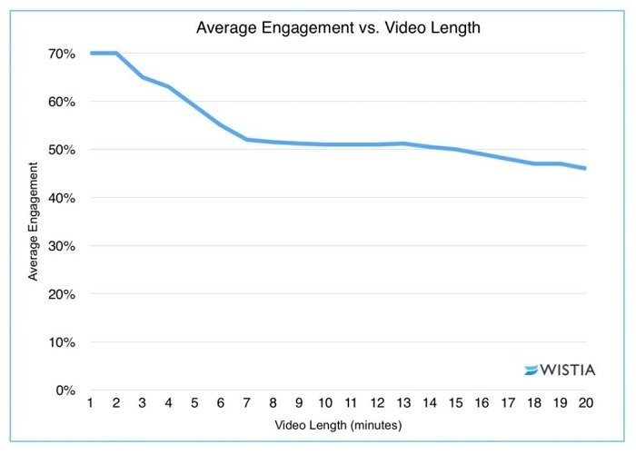 embed videos - video length engagement