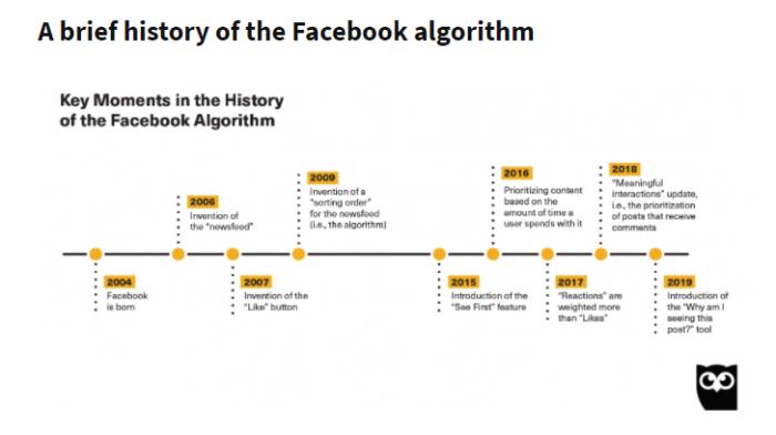 facebook organic reach facebook algo history