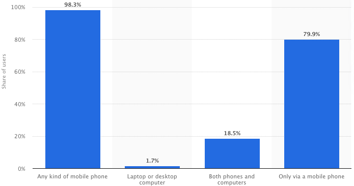 Paid social media - Facebook mobile usage