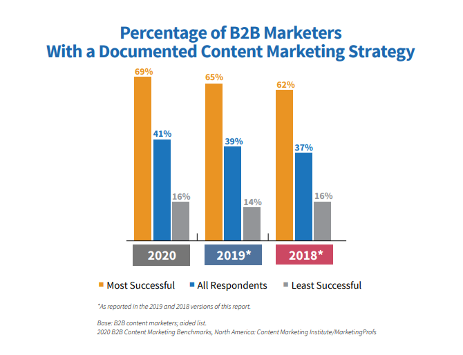 ranking guide documented content marketing strategy.