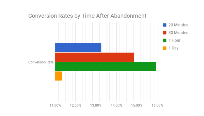 conversion rates after cart abandonment