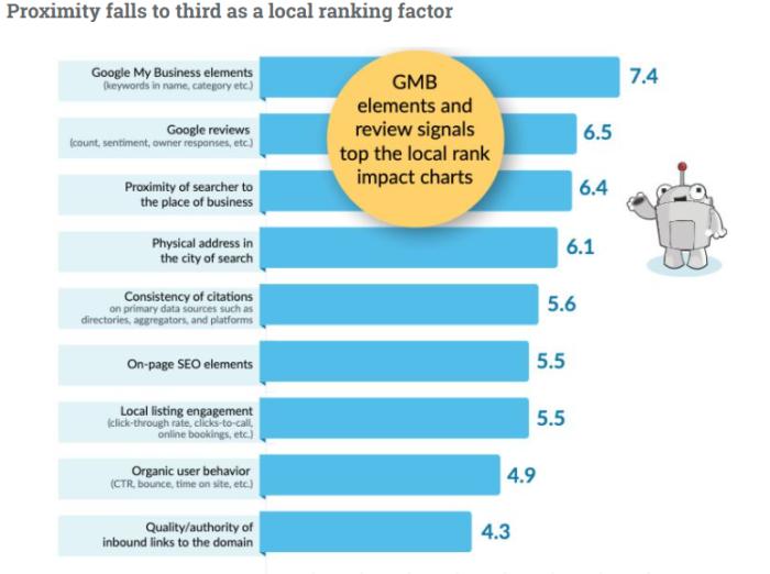 moz local SEO ranking factors 2020