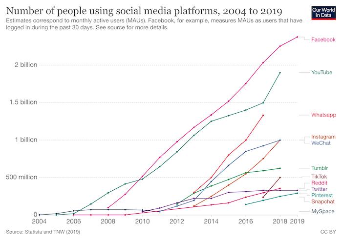 number of people using social media platforms - generation z
