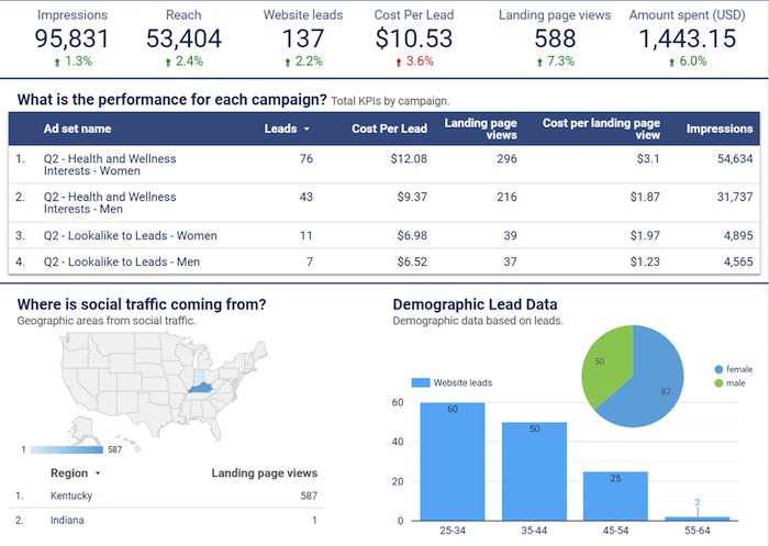marketing trends 2021 google data studio