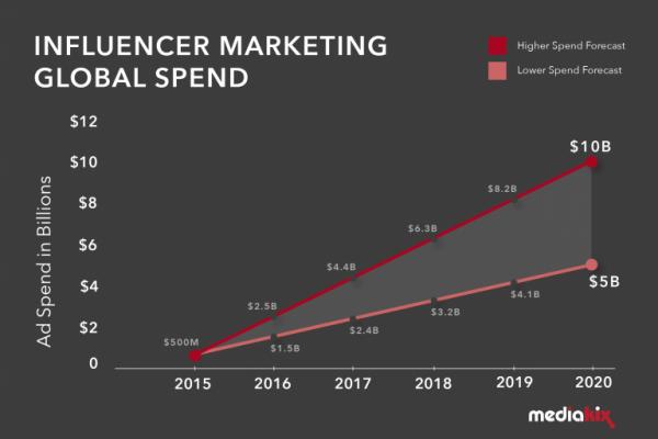 marketing trends influencer marketing