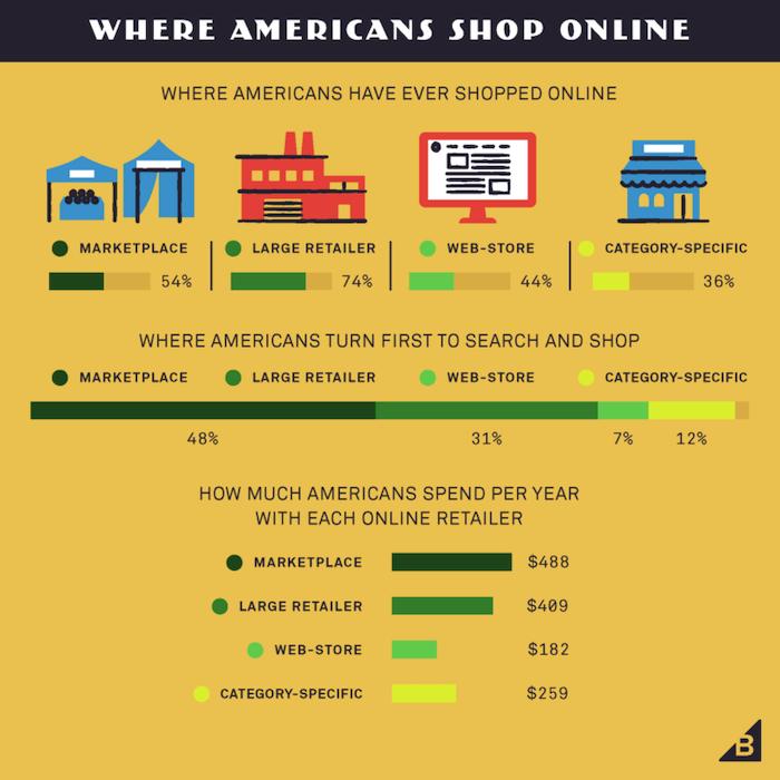 distribución de ventas omnicanal de comercio electrónico