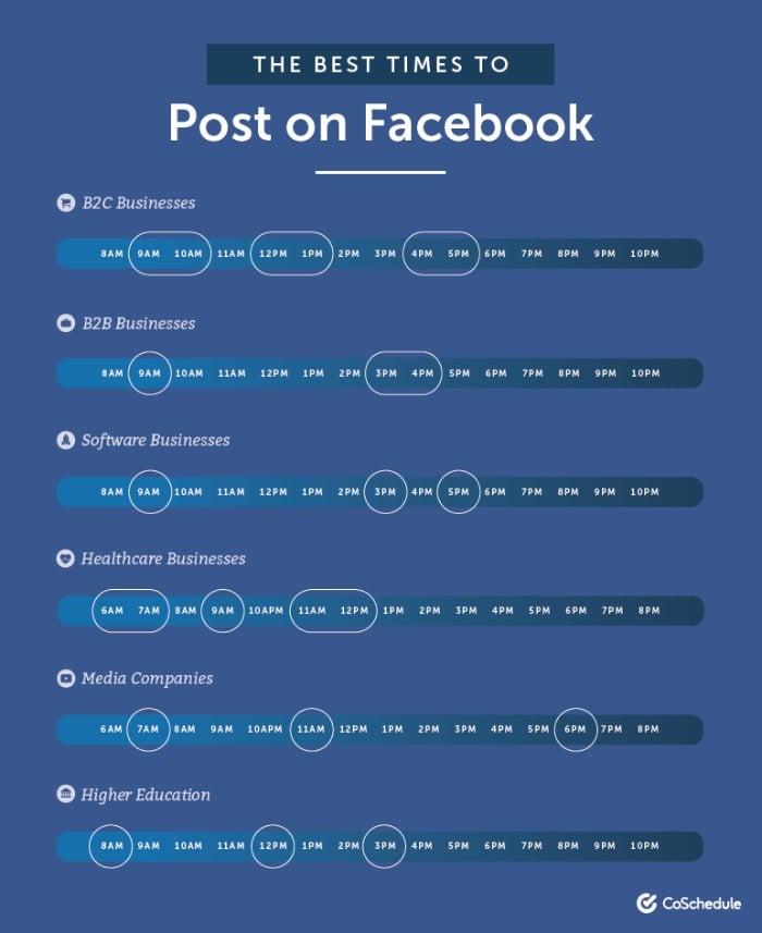 Facebook leads social media survey
