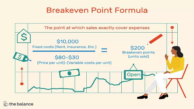break even analysis formula graphic