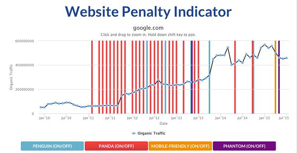 google penalty indicator