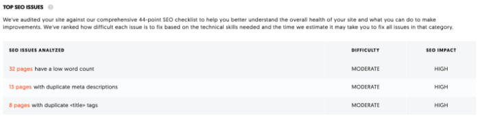 technical seo audit with Ubersuggest