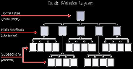 technical seo hierarchy