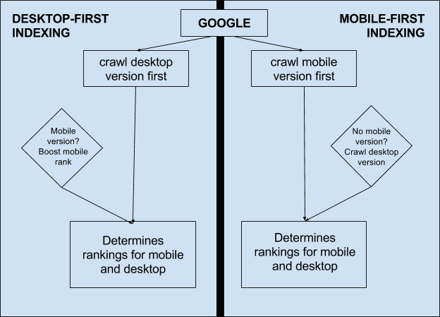 technical seo -  mobile first indexing example