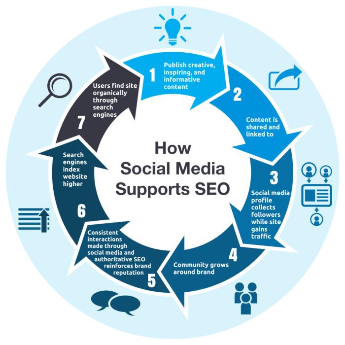 technical SEO social media chart