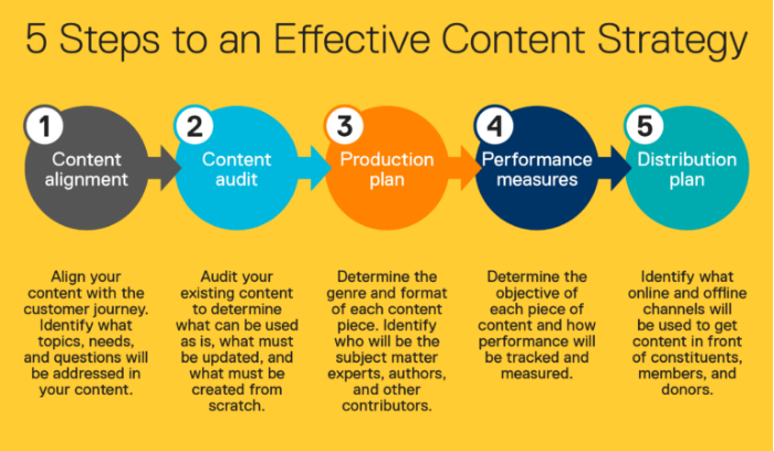 Content Marketing Tactics That'll Skyrocket Your Search Traffic - Leverage the Hedgehog Content Model