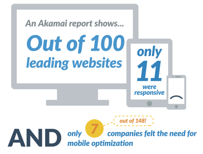 Infographic Why a Website Redesign won't fix your inbound marketing