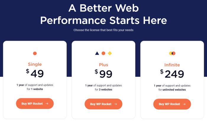 WPRocket pricing wordpress security plugin