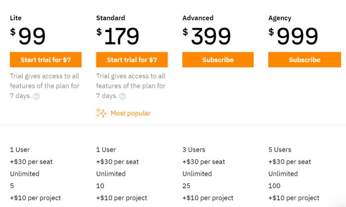 ahrefs pricing wordpress seo plugin