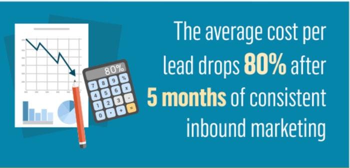 average cost of inbound marketing