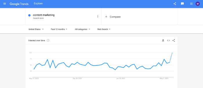 google trends content marketing chart