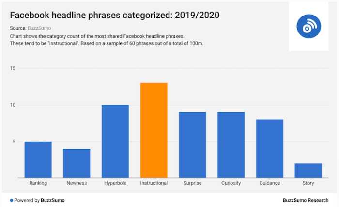 content writing best words for headlines