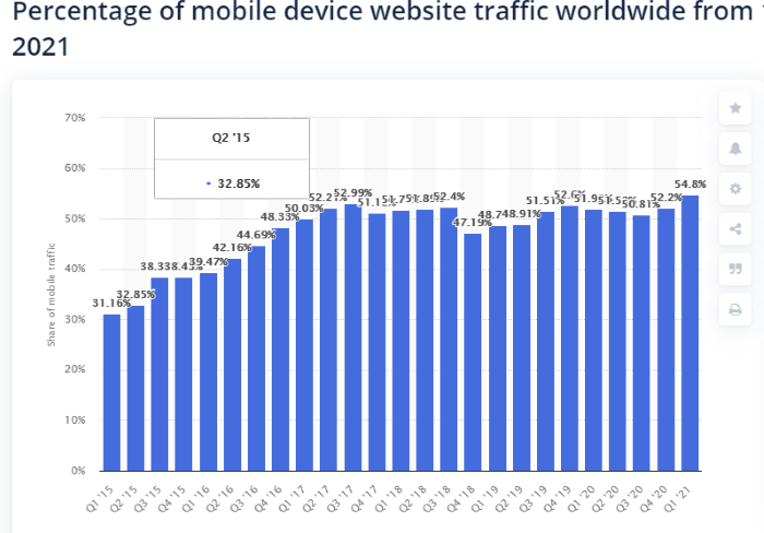 accelerated mobile pages guide percentage of internet traffic from mobile devices