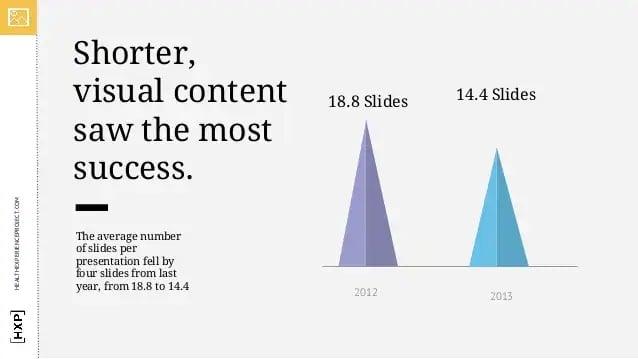 راهکارهای استفاده از SlideShare برای بازاریابی - ارائه خود را کوتاه و شیرین نگه دارید