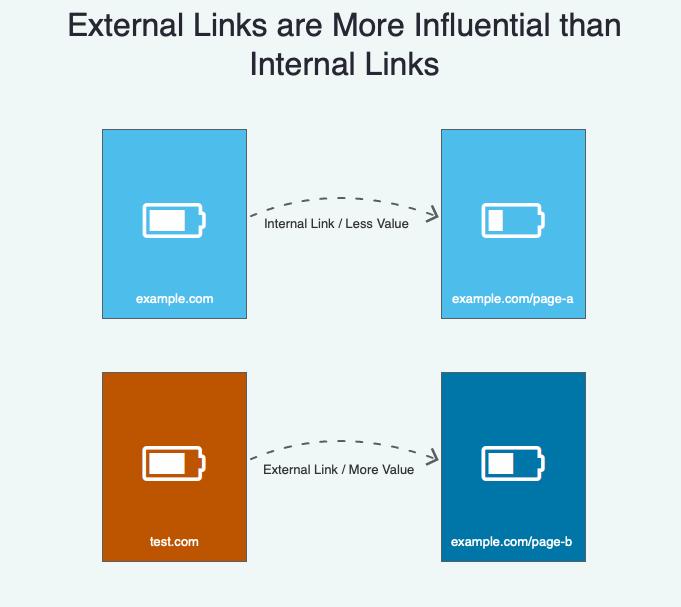 how google works external vs internal links.