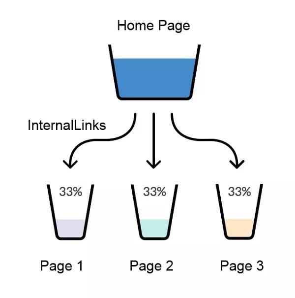 internal linking guide - link juice