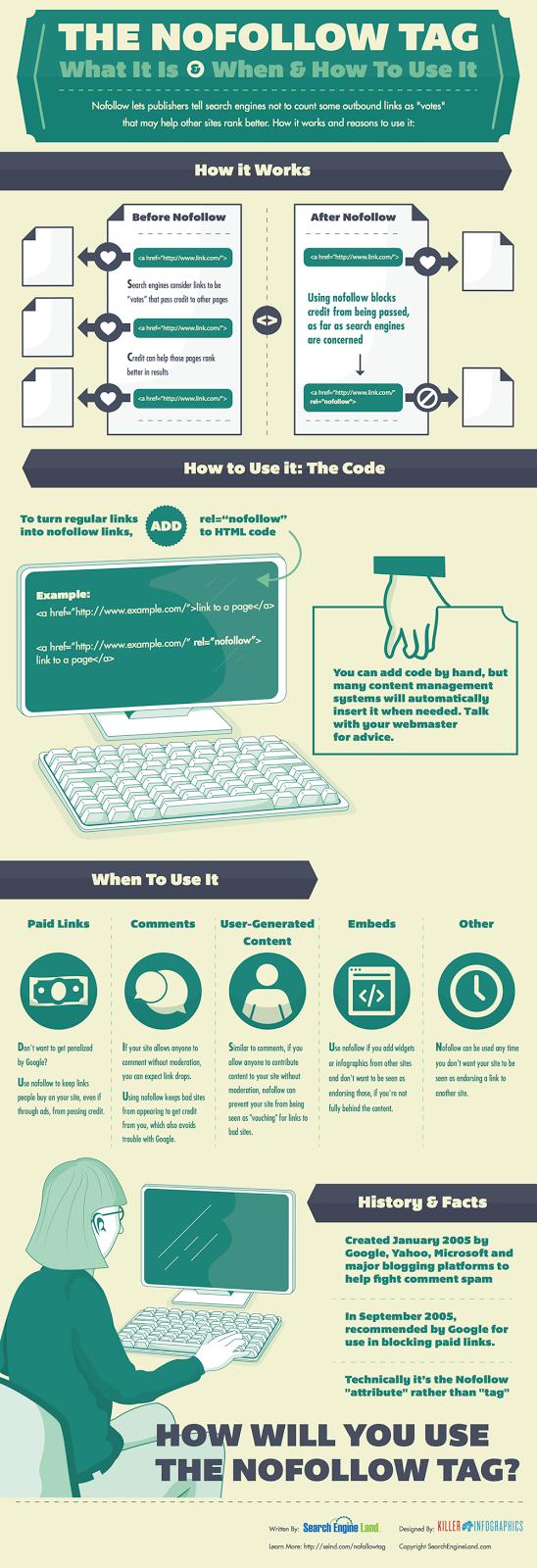 Nofollow Meta Tag Infographic