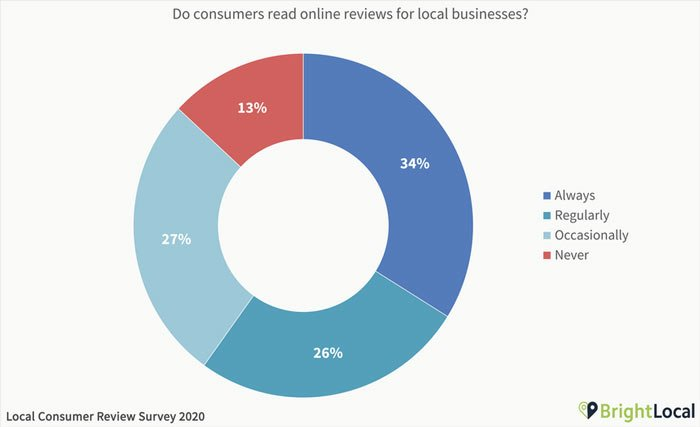 Why Are Good Online Reviews Important - Local Consumer Review Survey Report 2020 from BrightLocal