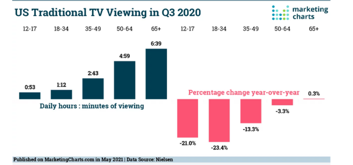 outbound marketing US tv consumption