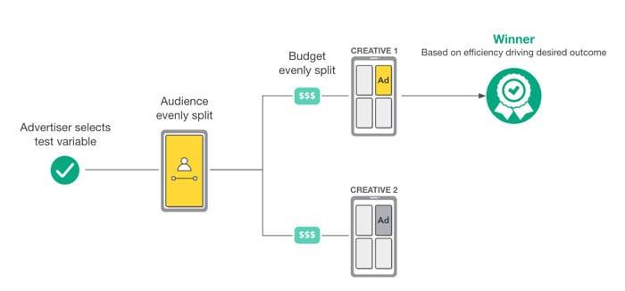 Snapchat Ad Strategies - Use Split Testing