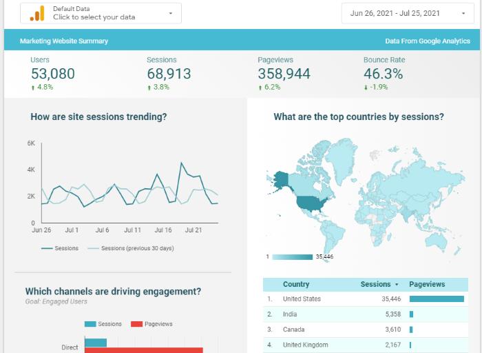 google data studio - example report
