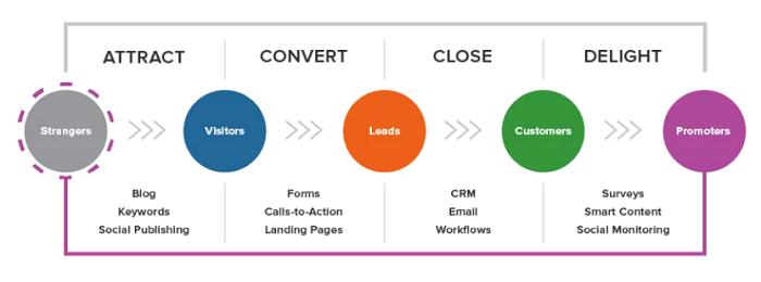 inbound marketing method infographic