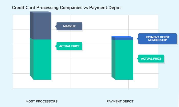Payment Depot cost comparison chart for Best Merchant Services