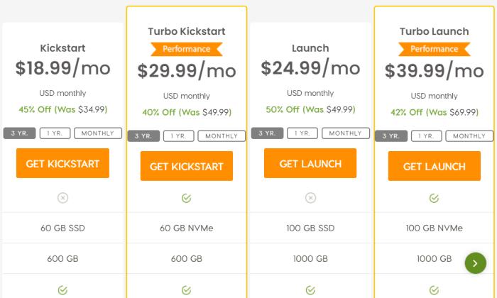 A2 Hosting pricing page for Best Reseller Hosting