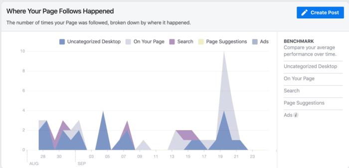facebook hidden tools where your page follows happen