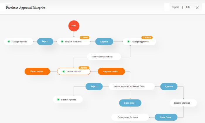 Qntrl approval flow blueprint for Best Business Process Management Software