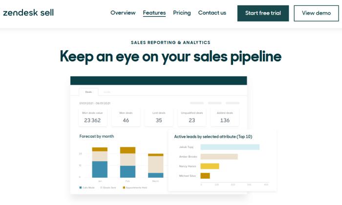 Zendesk analytics splash for Best Contact Management Software