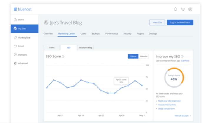 Bluehost metrics for Best Managed WordPress Hosting