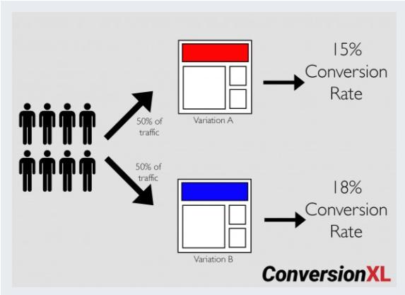 تبدیل XL داده های مفیدی را از دست می دهد و آزمون های A/B بدون نتیجه را دریافت می کند