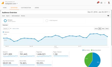Cómo Obtener Datos Procesables de Google Analytics en 10 Minutos